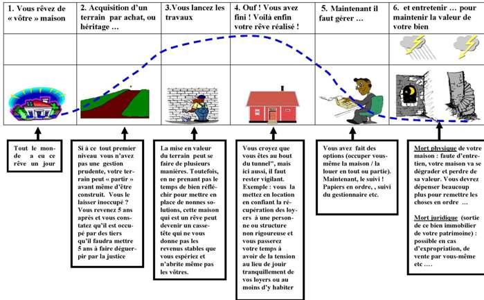 Votre bien immobilier actuel ou futur en zone ohada et son cycle de vie - Type de vente immobiliere ...